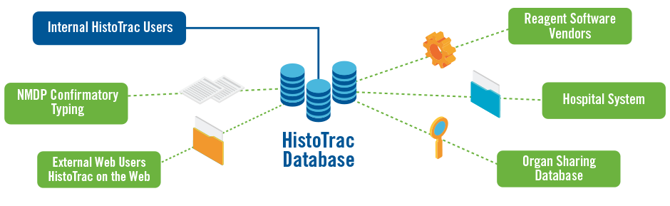HistoTrac Simplified Diagram